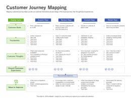Customer Journey Mapping Using Customer Online Behavior Analytics Acquiring Customers Ppt Tips