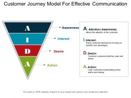 Customer Journey Model For Effective Communication Ppt Summary
