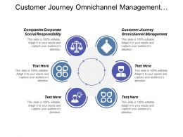 Customer Journey Omnichannel Management Companies Corporate Social Responsibility Cpb