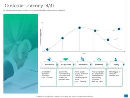 Customer Journey Potential Plan New Business Development And Marketing Strategy Ppt Slide
