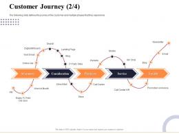 Customer Journey Purchase Marketing And Business Development Action Plan Ppt Topics