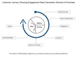Customer Journey Showing Engagement Need Generation Moment Of Purchase