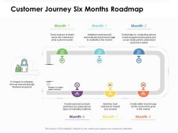 Customer Journey Six Months Roadmap