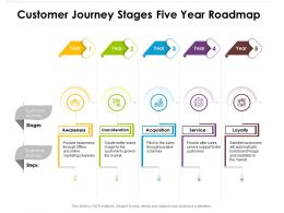 Customer Journey Stages Five Year Roadmap