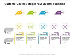 Customer Journey Stages Four Quarter Roadmap