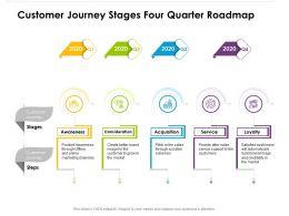 Customer Journey Stages Four Quarter Roadmap