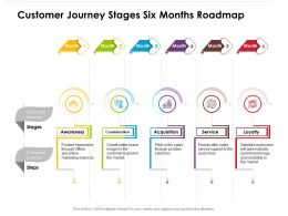 Customer Journey Stages Six Months Roadmap