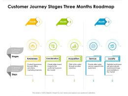 Customer Journey Stages Three Months Roadmap
