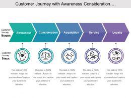 Customer Journey With Awareness Consideration