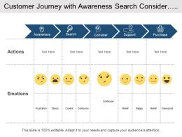 Customer Journey With Awareness Search Consider