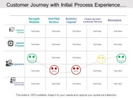 Customer Journey With Initial Process Experience