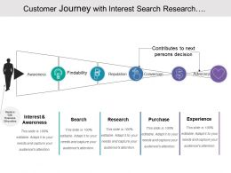 Customer Journey With Interest Search Research