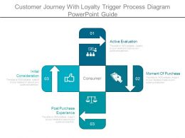 Customer Journey With Loyalty Trigger Process Diagram Powerpoint Guide