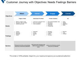 Customer Journey With Objectives Needs Feelings Barriers