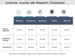 Customer Journey With Research Comparison Workshop Quote And Sign Off