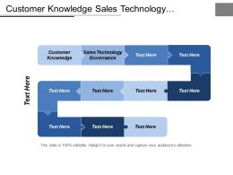 Customer Knowledge Sales Technology Governance Sales Force Development