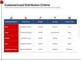 Customer Lead Distribution Criteria Land Ppt Powerpoint Presentation Slides Mockup