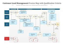 Customer Lead Management Process Map With Qualification Criteria
