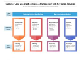 Customer Lead Qualification Process Management With Key Sales Activities