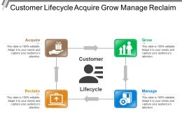 Customer Lifecycle Acquire Grow Manage Reclaim
