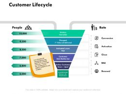 Customer Lifecycle Activation Ppt Powerpoint Presentation Outline Influencers