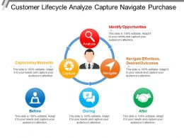Customer Lifecycle Analyze Capture Navigate Purchase