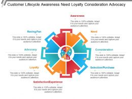 Customer Lifecycle Awareness Need Loyalty Consideration Advocacy