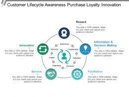 Customer Lifecycle Awareness Purchase Loyalty Innovation