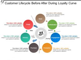 Customer Lifecycle Before After During Loyalty Curve