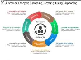 Customer Lifecycle Choosing Growing Using Supporting