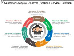 Customer Lifecycle Discover Purchase Service Retention
