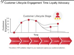 Customer Lifecycle Engagement Time Loyalty Advocacy