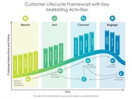 Customer Lifecycle Framework With Key Marketing Activities