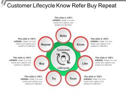 Customer Lifecycle Know Refer Buy Repeat