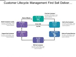 Customer Lifecycle Management Find Sell Deliver Support Build Loyalty