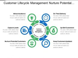 Customer Lifecycle Management Nurture Potential Customers Capture Leads