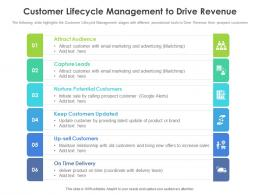 Customer Lifecycle Management To Drive Revenue