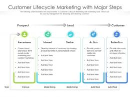 Customer Lifecycle Marketing With Major Steps