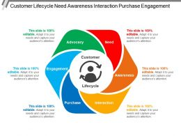 Customer Lifecycle Need Awareness Interaction Purchase Engagement