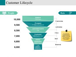 Customer Lifecycle Powerpoint Slide Clipart