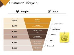 Customer Lifecycle Powerpoint Slide Designs