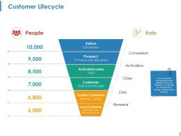 Customer Lifecycle Ppt Background Images