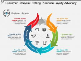 Customer Lifecycle Profiling Purchase Loyalty Advocacy
