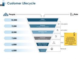 Customer Lifecycle Renewal Ppt Professional Layout Ideas