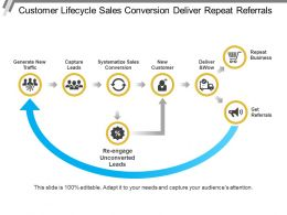 Customer Lifecycle Sales Conversion Deliver Repeat Referrals