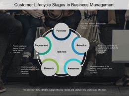 Customer Lifecycle Stages In Business Management