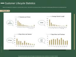 Customer Lifecycle Statistics How To Drive Revenue With Customer Journey Analytics Ppt Slide