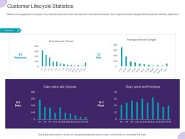 Customer Lifecycle Statistics Ppt Powerpoint Presentation Outline Example File