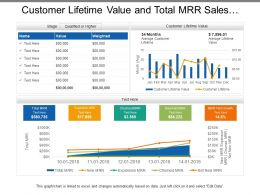 Customer Lifetime Value And Total Mrr Sales Dashboards