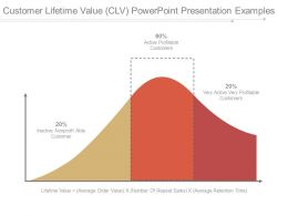 Customer Lifetime Value Clv Powerpoint Presentation Examples